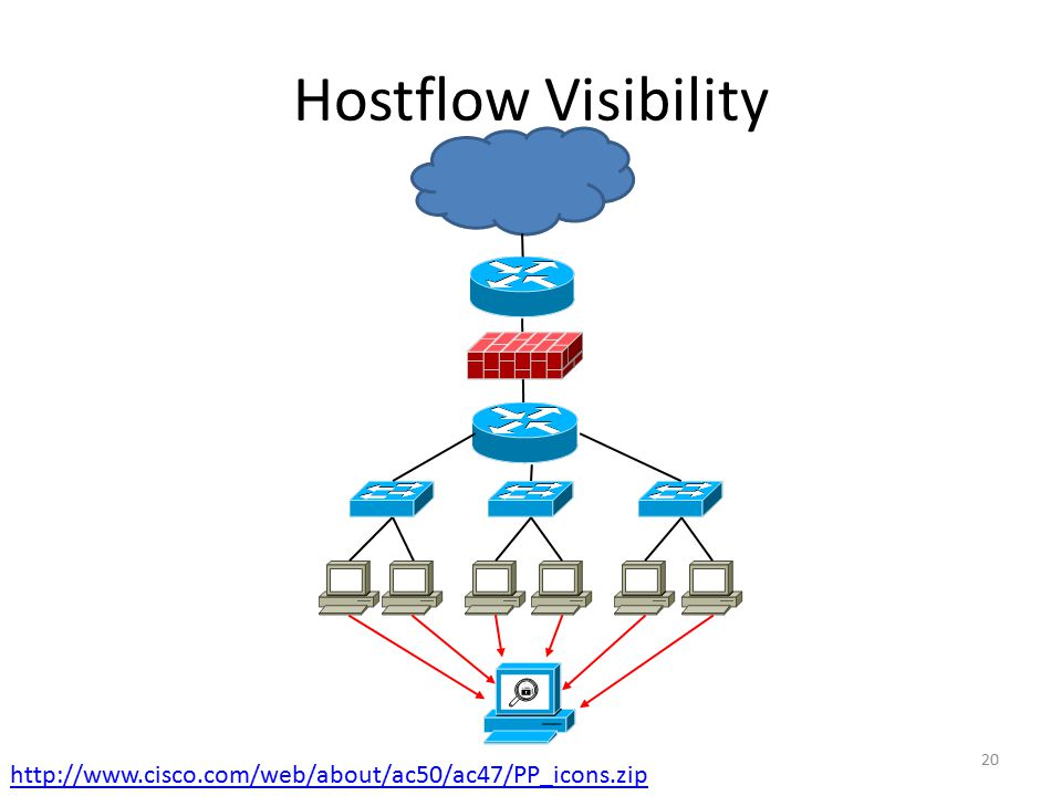 Hostflow Visibility http://www.cisco.com/web/about/ac50/ac47/PP_icons.zip