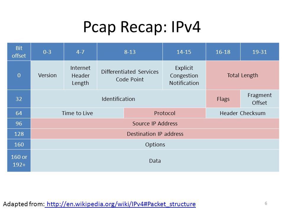 Pcap Recap: IPv4 Bit offset. 0-3. 4-7. 8-13. 14-15. 16-18. 19-31. Version. Internet Header Length.