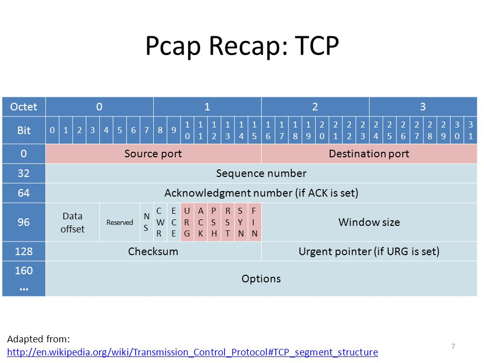 Pcap Recap: TCP … Octet 1 2 3 Bit Source port Destination port 32