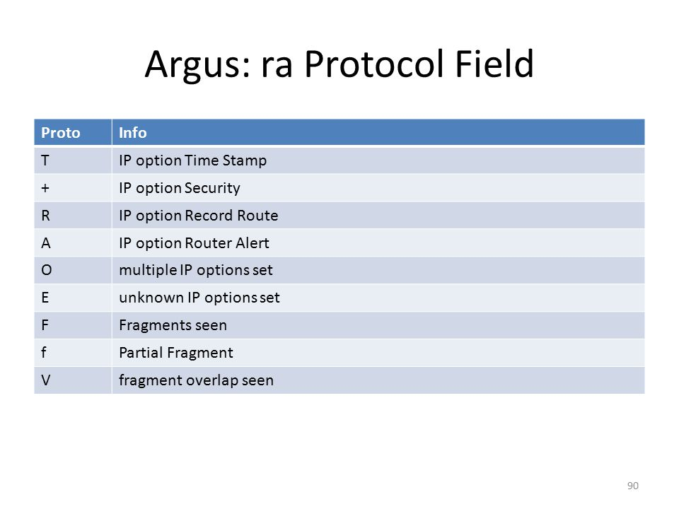Argus: ra Protocol Field