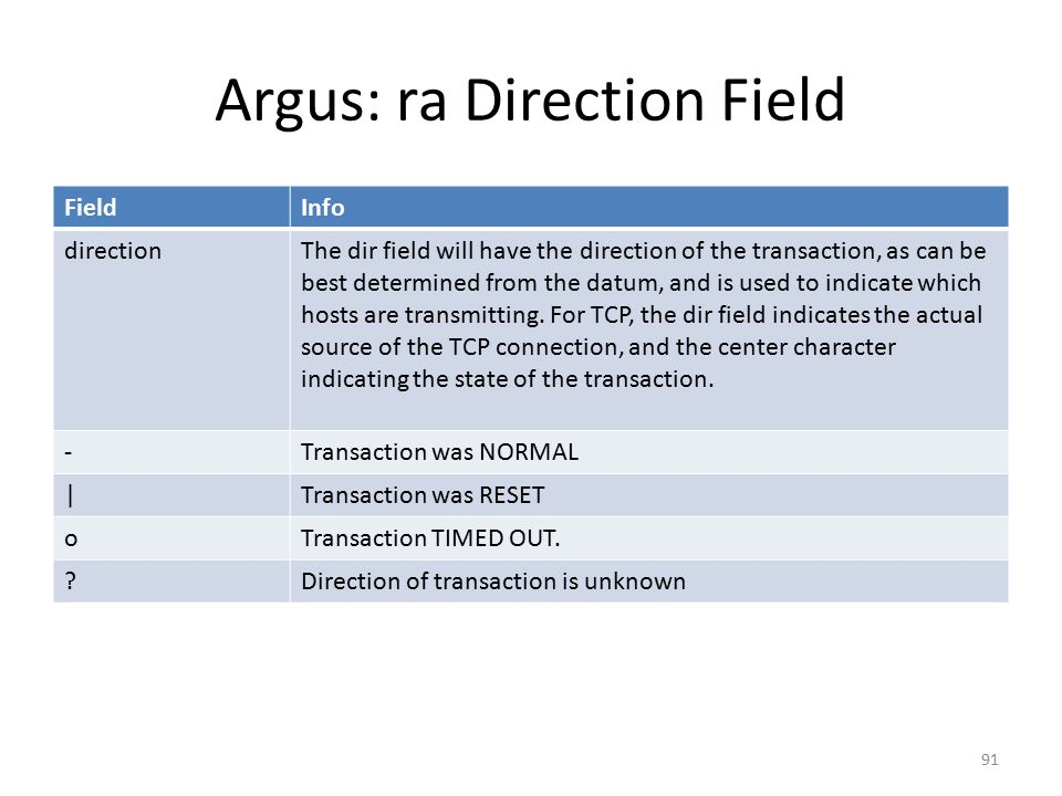 Argus: ra Direction Field