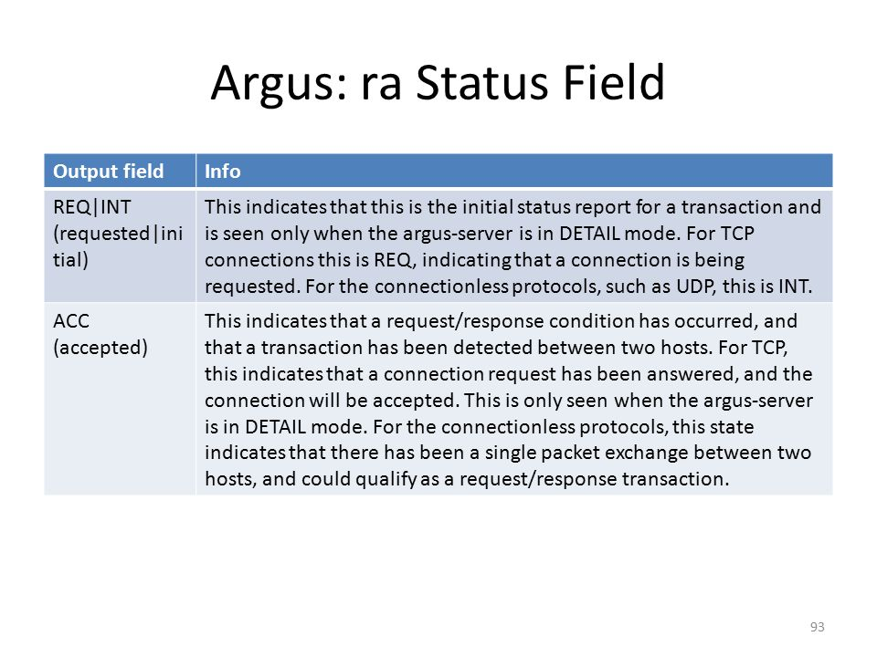 Argus: ra Status Field Output field Info REQ|INT (requested|initial)