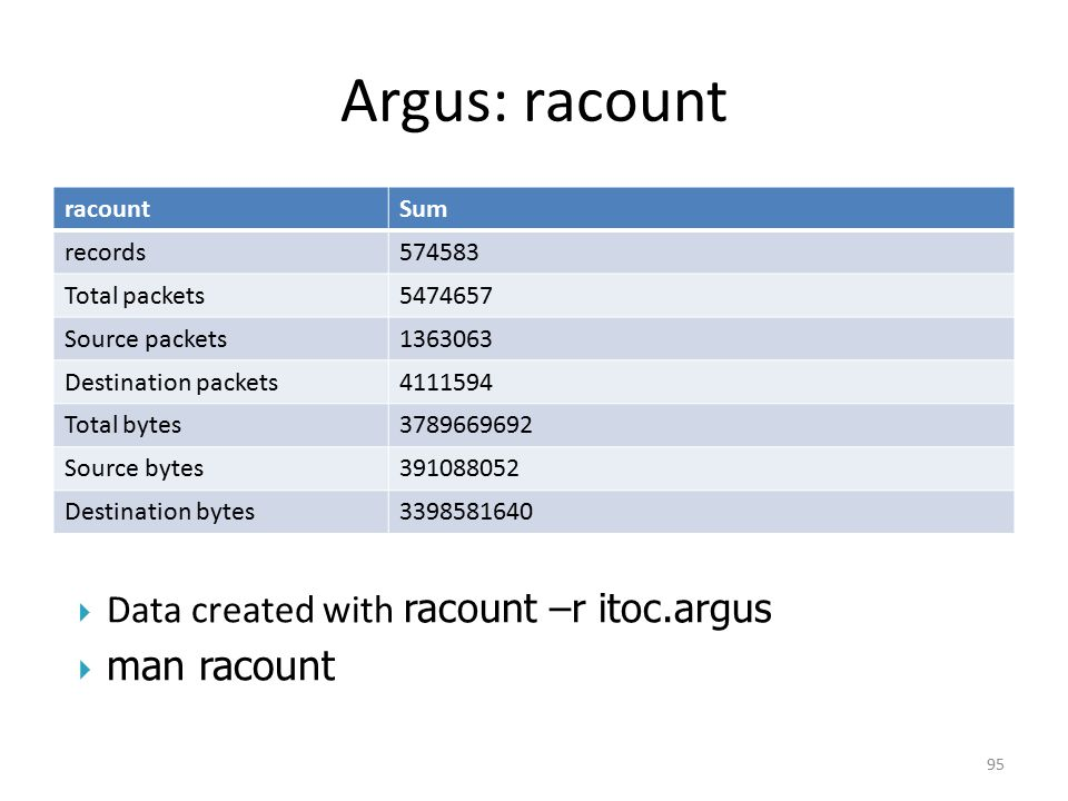Argus: racount man racount Data created with racount –r itoc.argus