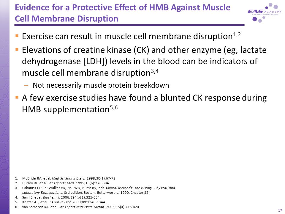 Exercise can result in muscle cell membrane disruption1,2