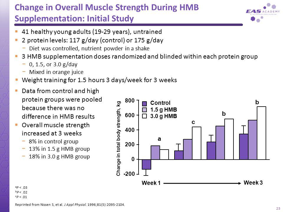 Change in total body strength, kg