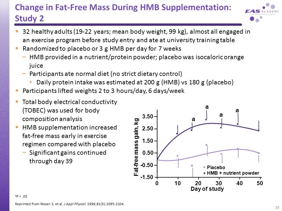 Change in Fat-Free Mass During HMB Supplementation: Study 2