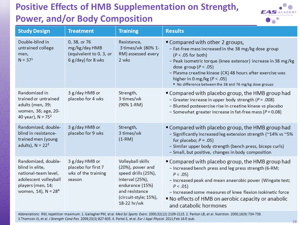 Positive Effects of HMB Supplementation on Strength, Power, and/or Body Composition