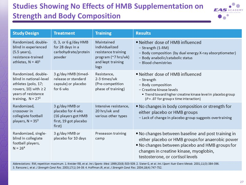 Studies Showing No Effects of HMB Supplementation on Strength and Body Composition