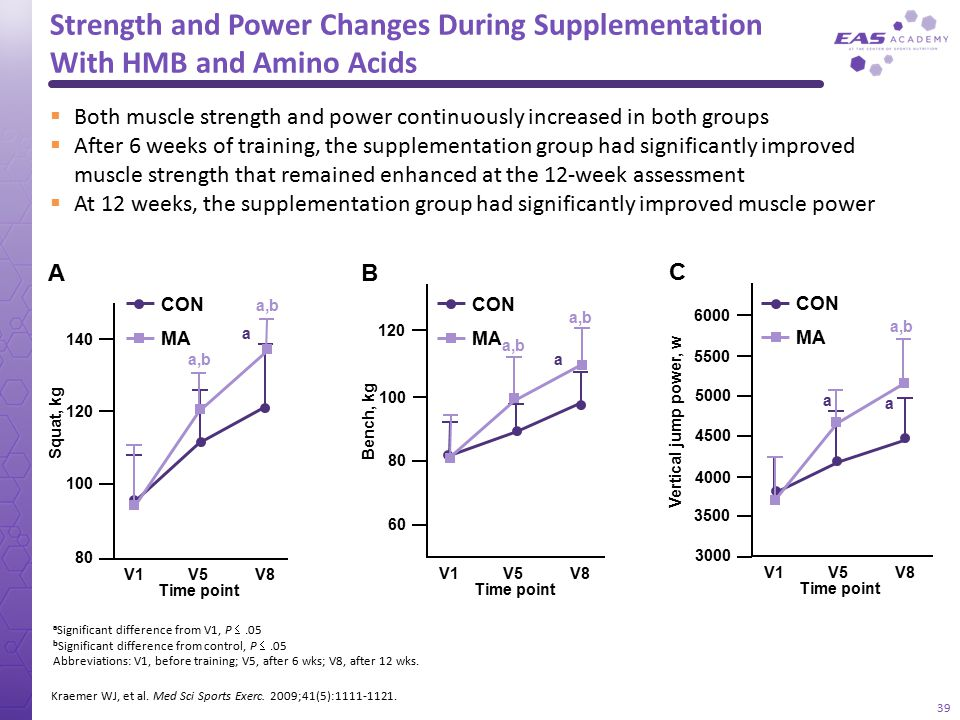 Strength and Power Changes During Supplementation With HMB and Amino Acids
