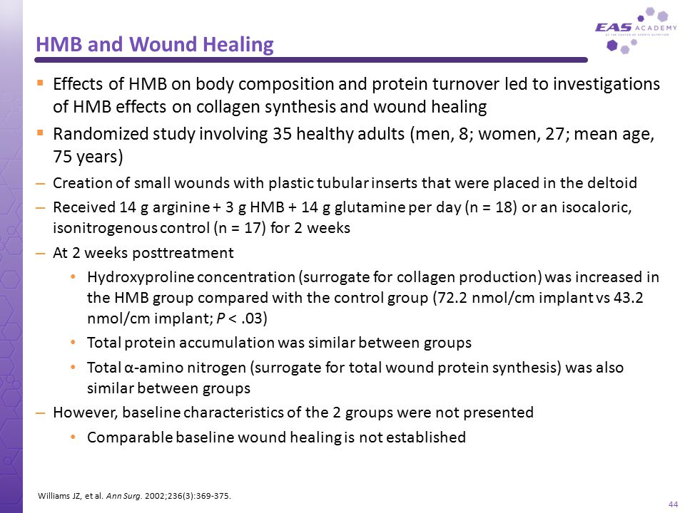 HMB and Wound Healing