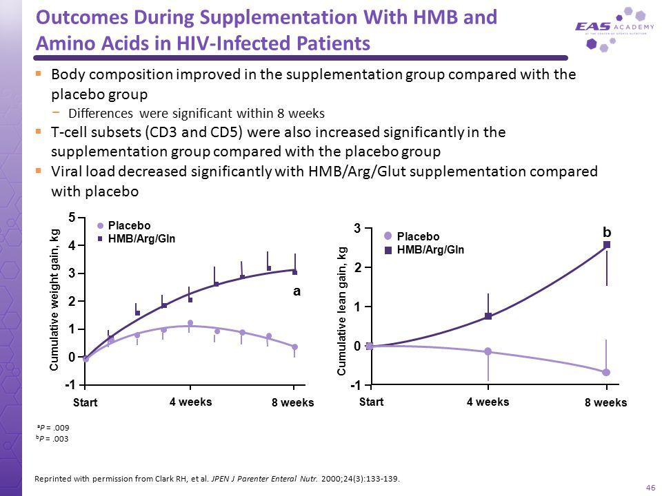 Cumulative weight gain, kg Cumulative lean gain, kg