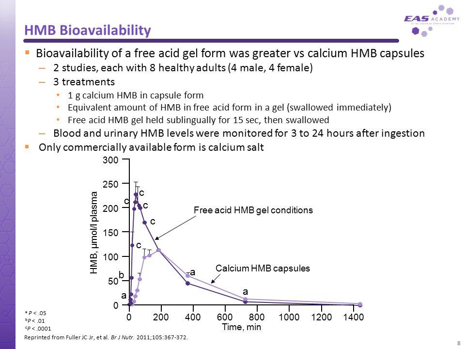 HMB Bioavailability Bioavailability of a free acid gel form was greater vs calcium HMB capsules.