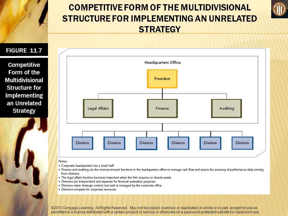COMPETITIVE FORM OF THE MULTIDIVISIONAL STRUCTURE FOR IMPLEMENTING AN UNRELATED STRATEGY
