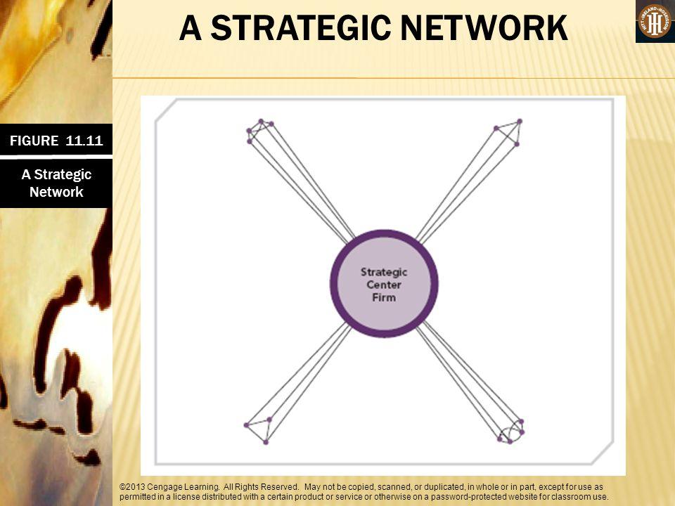 A STRATEGIC NETWORK FIGURE 11.11 A Strategic Network