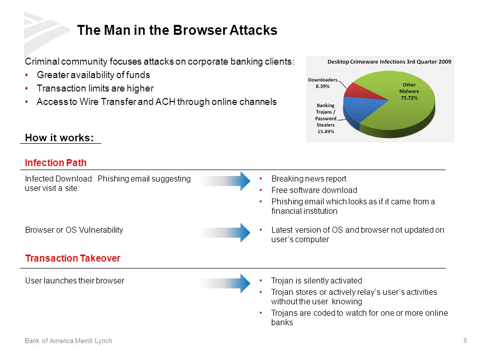 The Man in the Browser Attacks