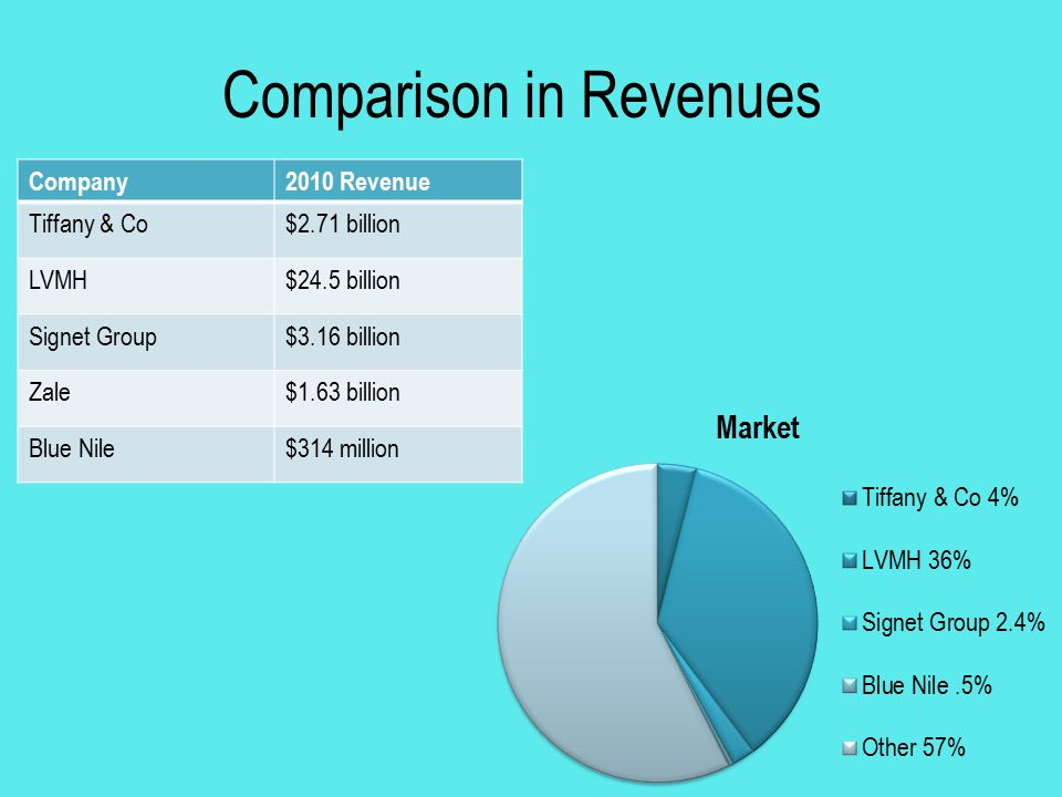 Comparison in Revenues