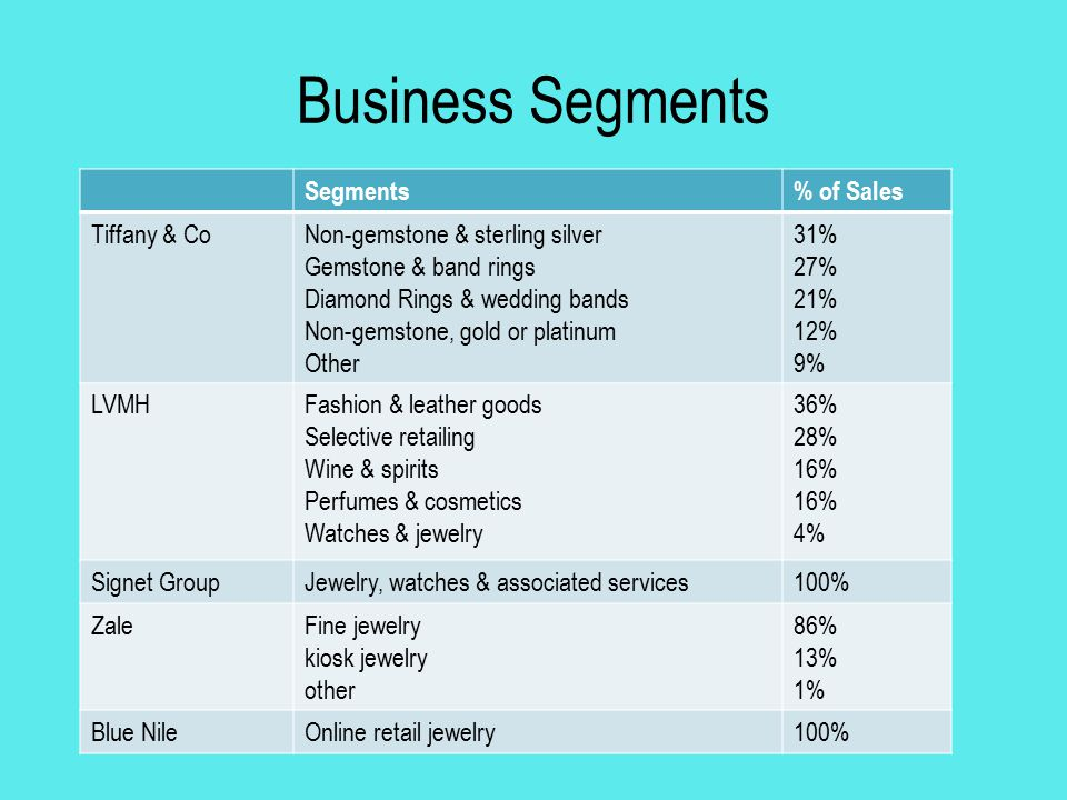 Business Segments Segments % of Sales Tiffany & Co