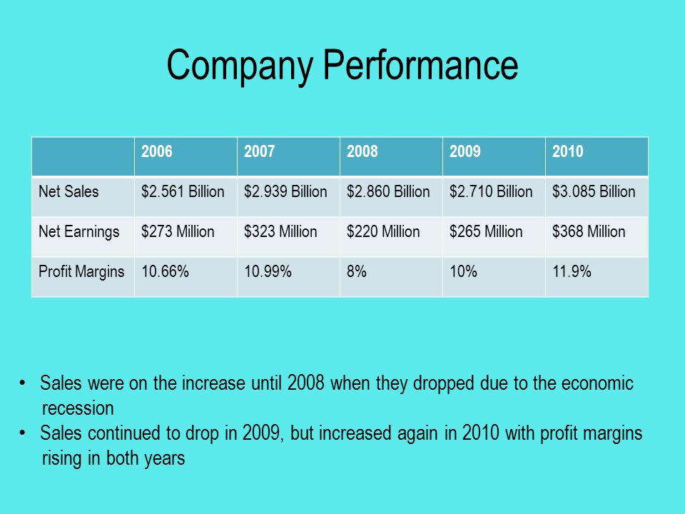 Company Performance 2006. 2007. 2008. 2009. 2010. Net Sales. $2.561 Billion. $2.939 Billion.