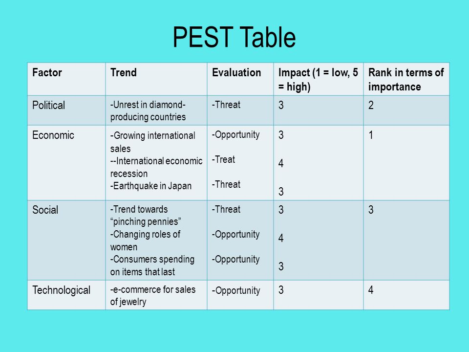 PEST Table Factor Trend Evaluation Impact (1 = low, 5 = high)