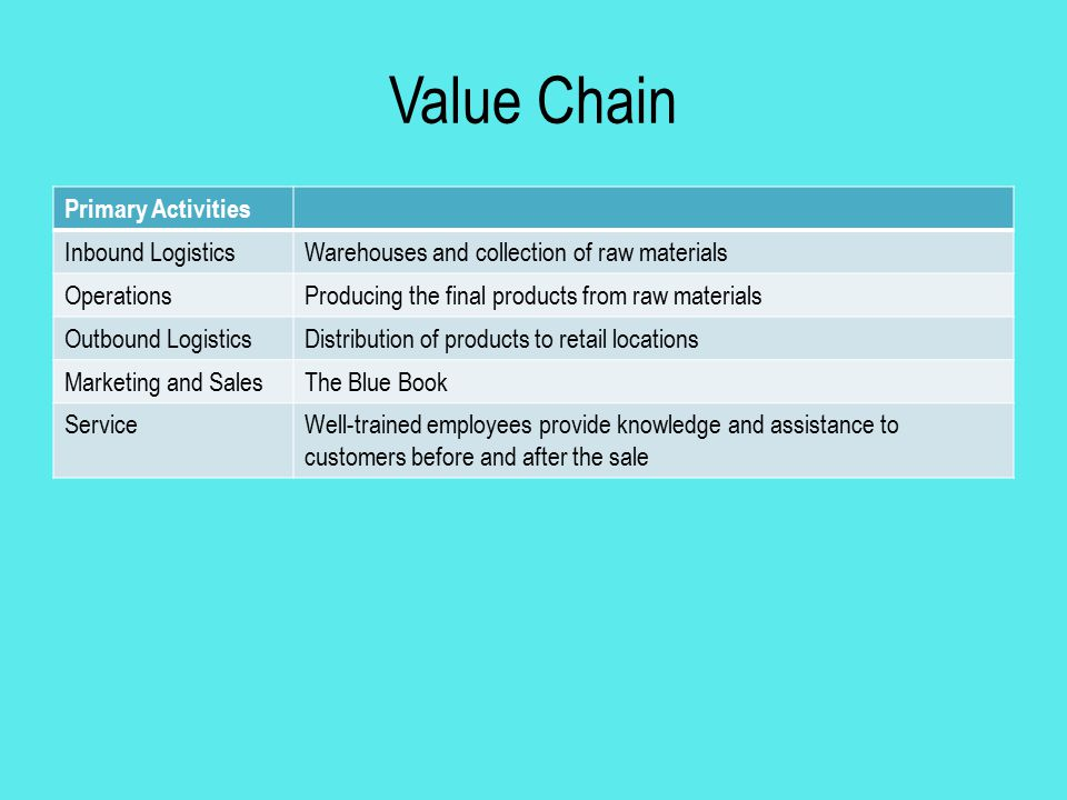 Value Chain Primary Activities Inbound Logistics