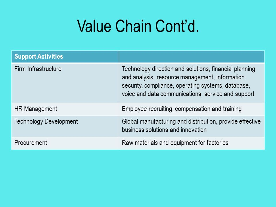 Value Chain Cont'd. Support Activities Firm Infrastructure