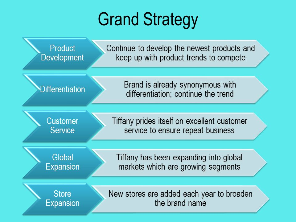 Grand Strategy Product Development