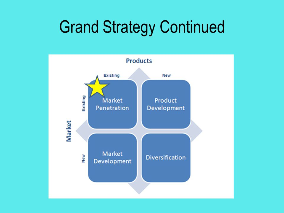 Grand Strategy Continued