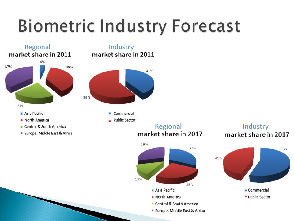 Biometric Industry Forecast