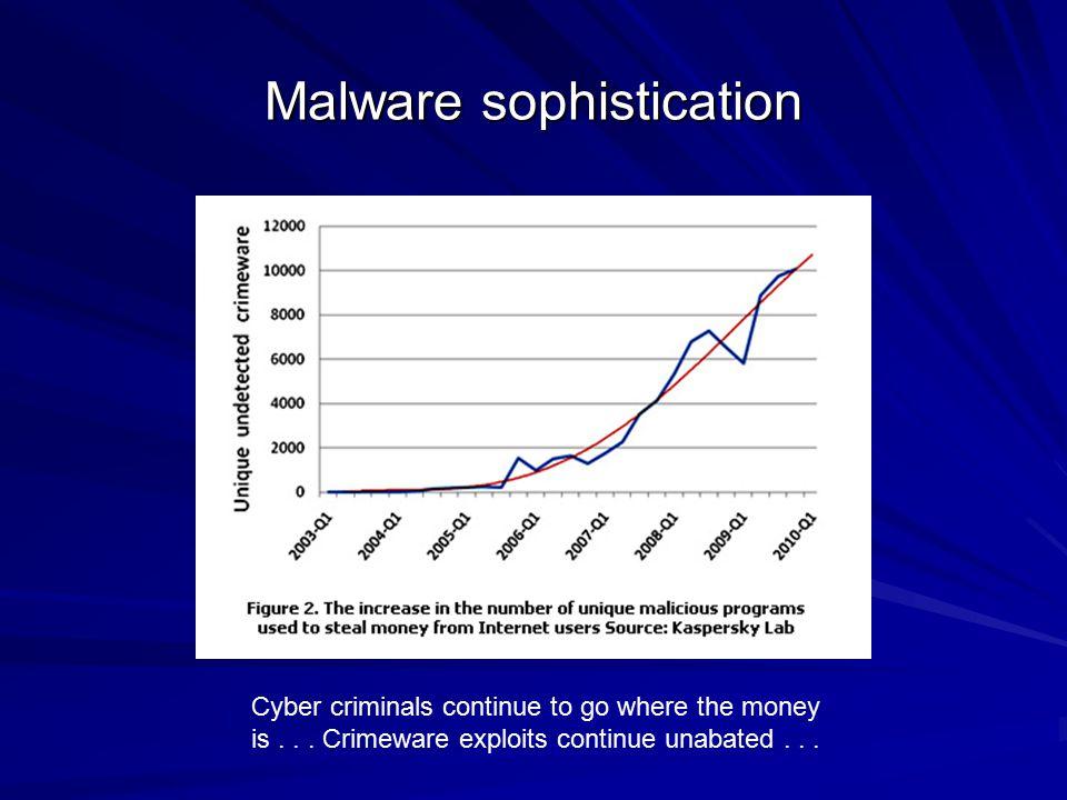 Malware sophistication