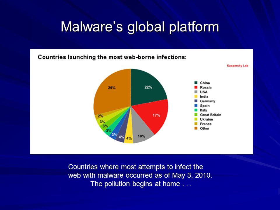 Malware's global platform