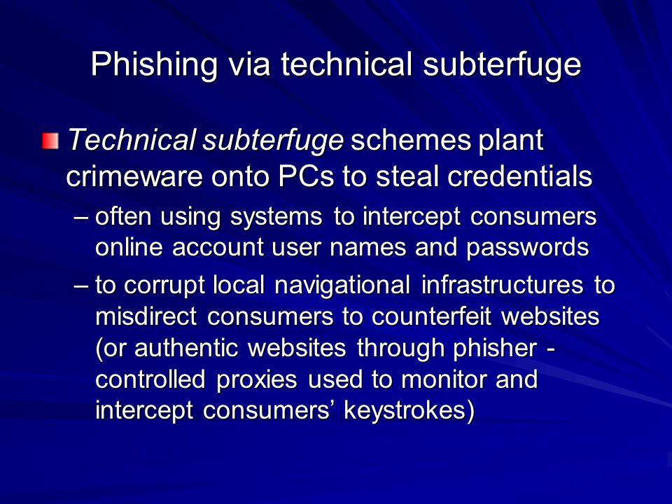 Phishing via technical subterfuge