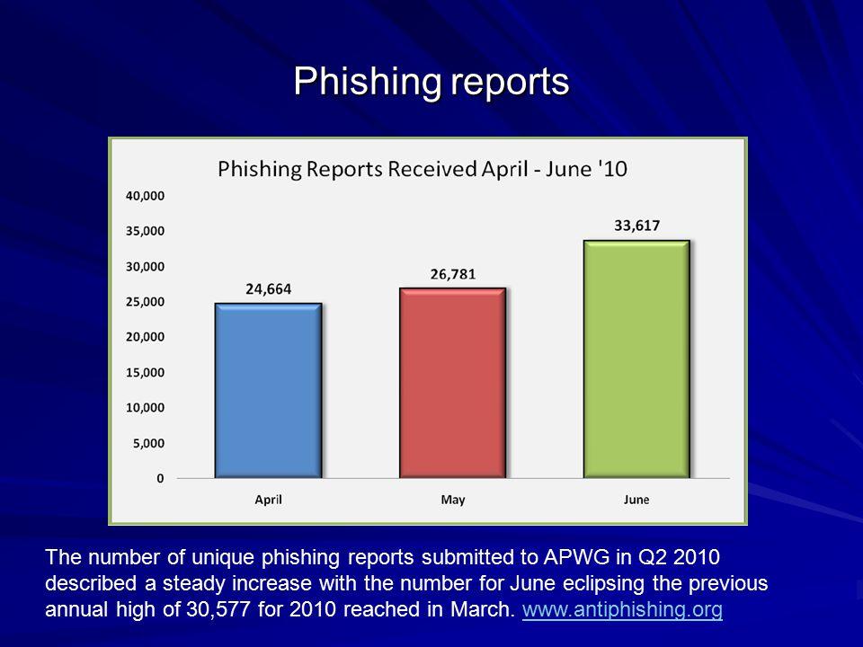 Phishing reports