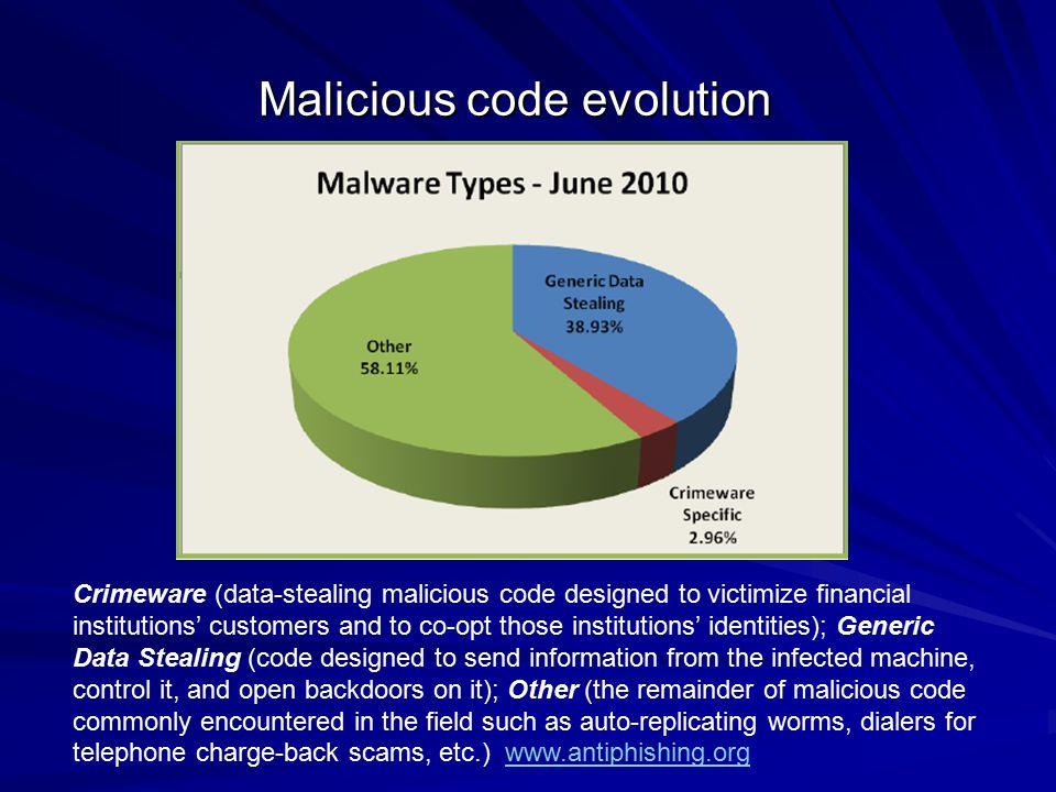 Malicious code evolution