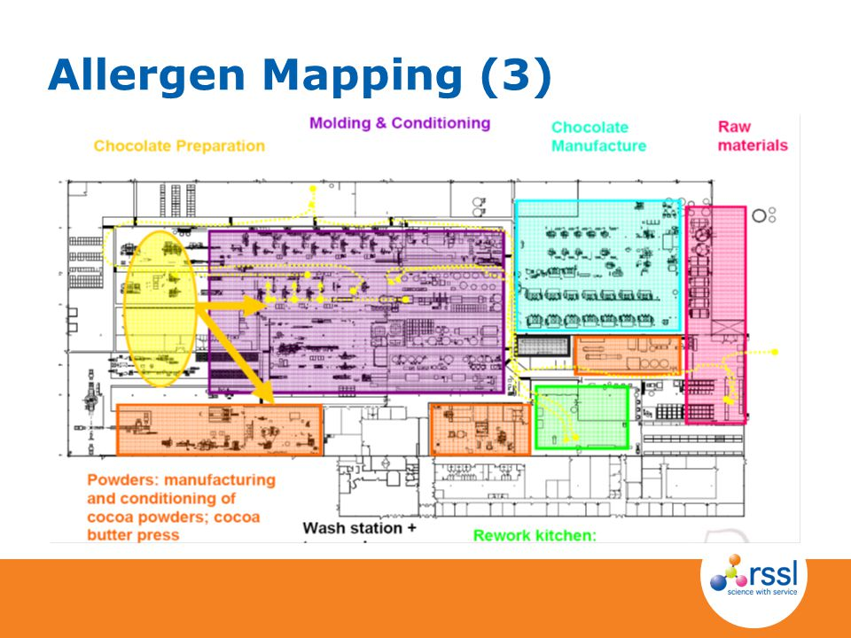Allergen Mapping (3) How does it move around the factory – one egg product in a chocolate factory What are you trying to protect from what
