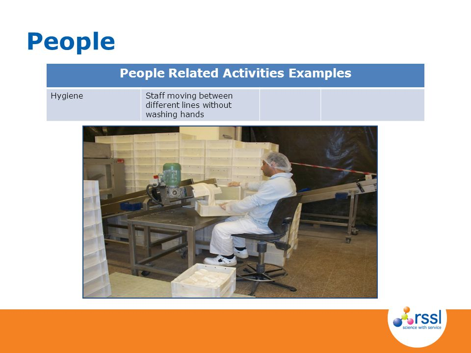 People Related Activities Examples