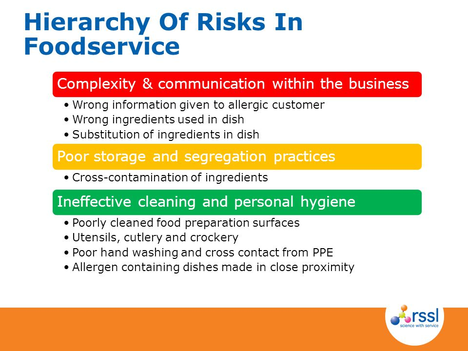 Hierarchy Of Risks In Foodservice