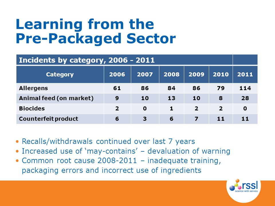 Learning from the Pre-Packaged Sector
