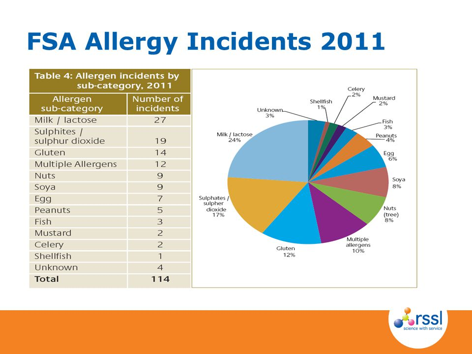 FSA Allergy Incidents 2011 SO2 is the hidden allergen