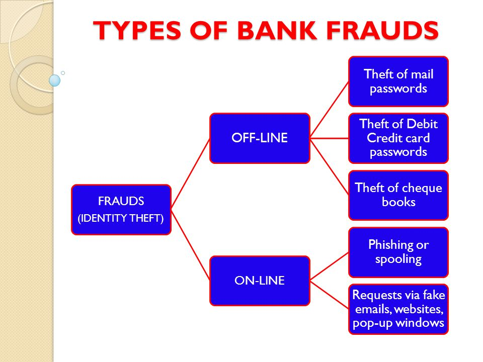 TYPES OF BANK FRAUDS FRAUDS ON-LINE (IDENTITY THEFT) OFF-LINE