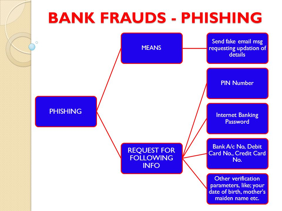 BANK FRAUDS - PHISHING REQUEST FOR FOLLOWING INFO PHISHING MEANS