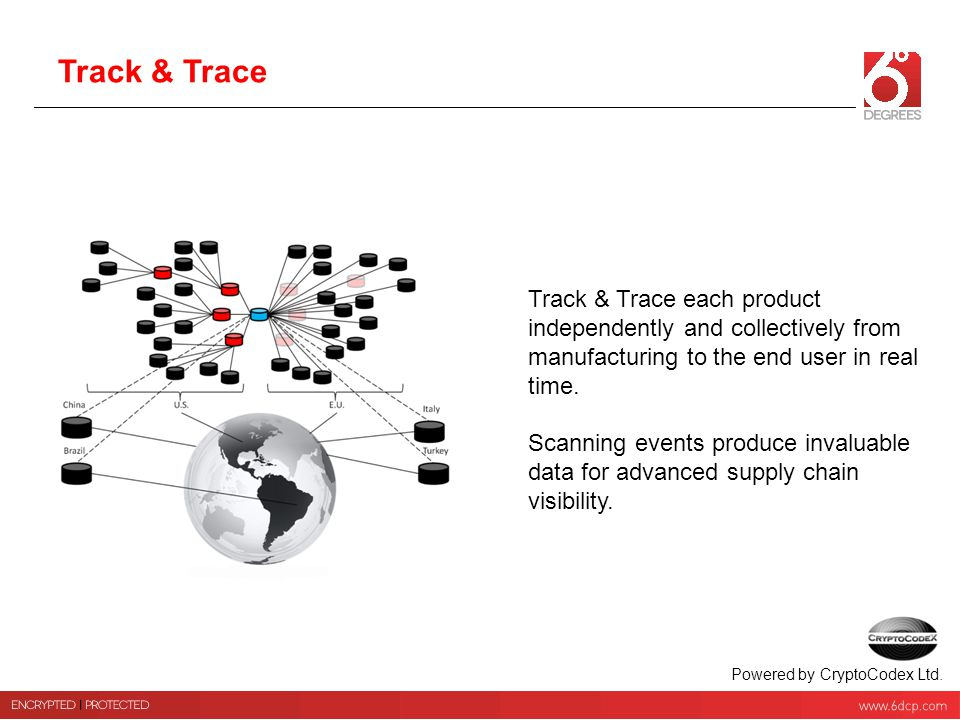 Track & Trace Track & Trace each product independently and collectively from manufacturing to the end user in real time.