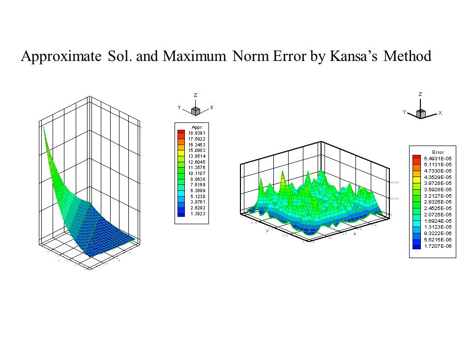 Approximate Sol. and Maximum Norm Error by Kansa's Method
