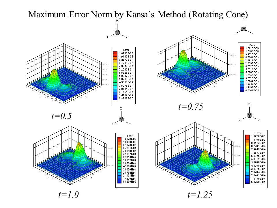 Maximum Error Norm by Kansa's Method (Rotating Cone)