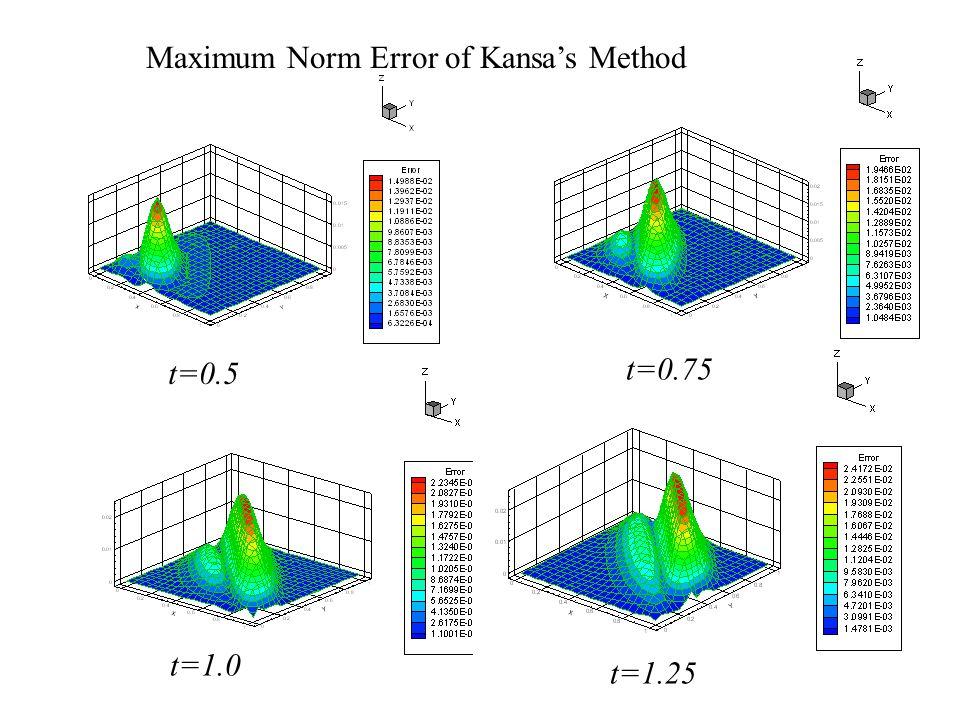 Maximum Norm Error of Kansa's Method