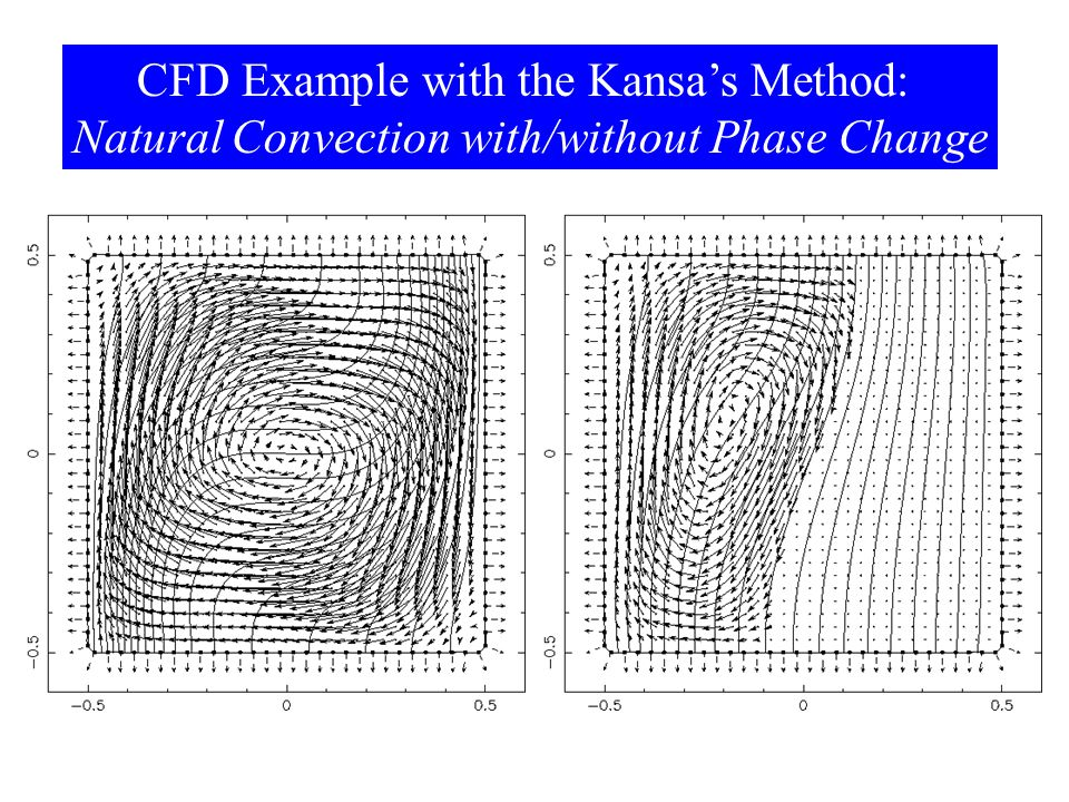 CFD Example with the Kansa's Method: