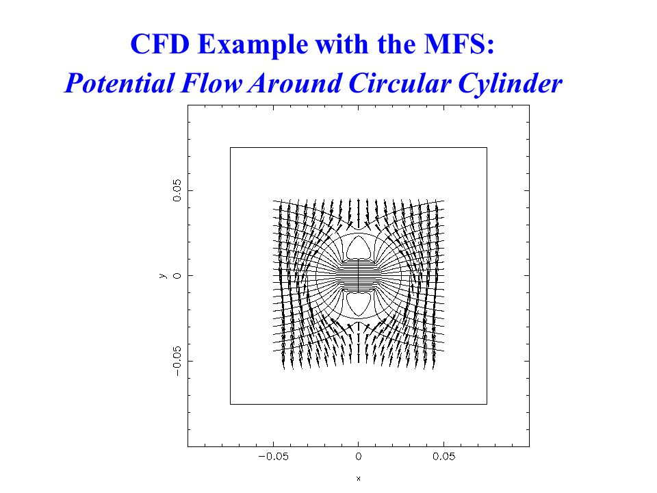 CFD Example with the MFS: