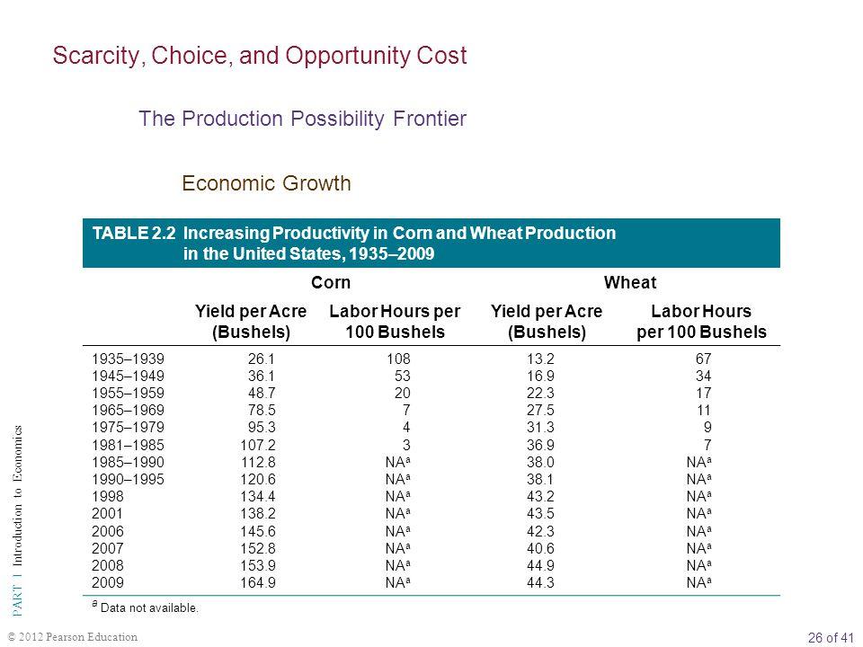 Yield per Acre (Bushels) Labor Hours per 100 Bushels