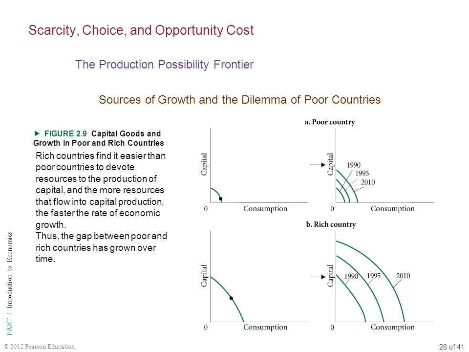Scarcity, Choice, and Opportunity Cost