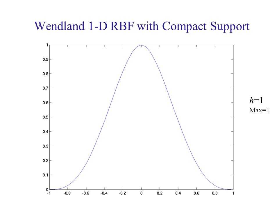Wendland 1-D RBF with Compact Support