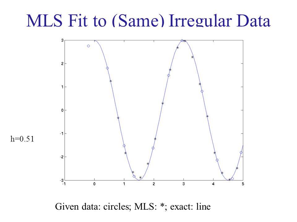 MLS Fit to (Same) Irregular Data